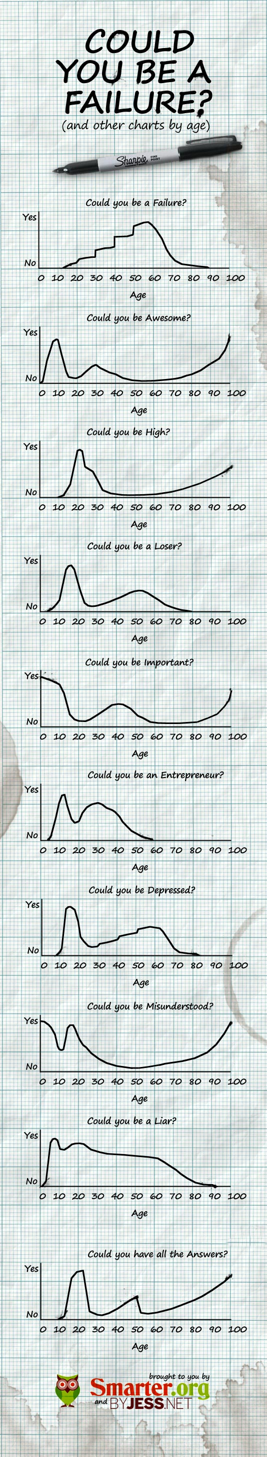 Failure & other fun charts.